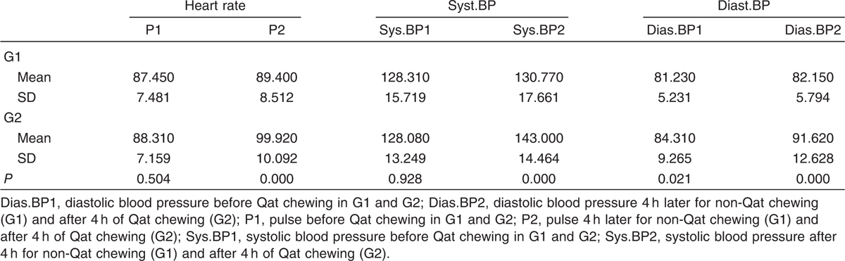 Table 2 Pulse and arterial blood pressure before and after 4 h (Qat sitting)