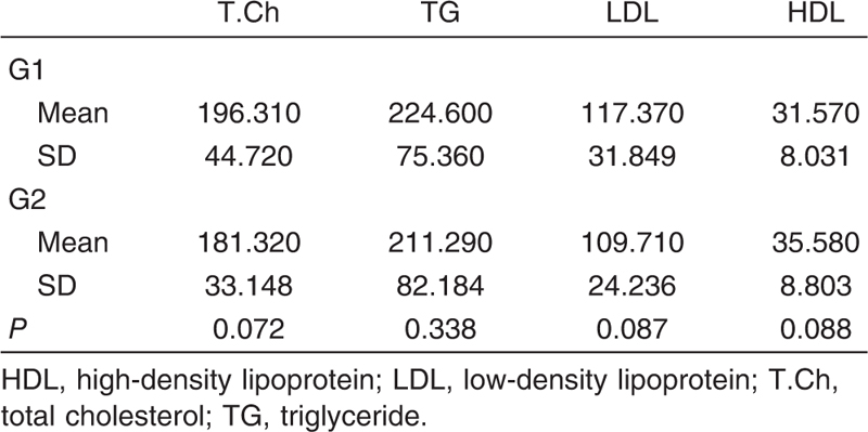 Table 4 Levels of lipid profile in both groups